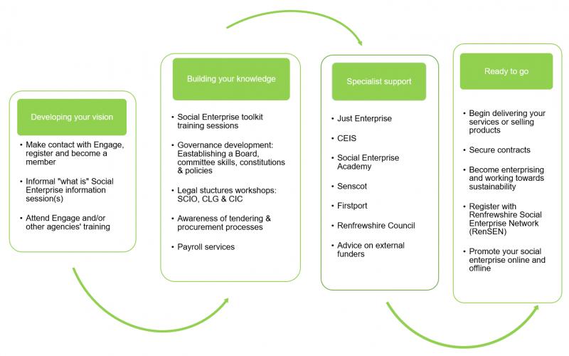 What are Social Enterprises?