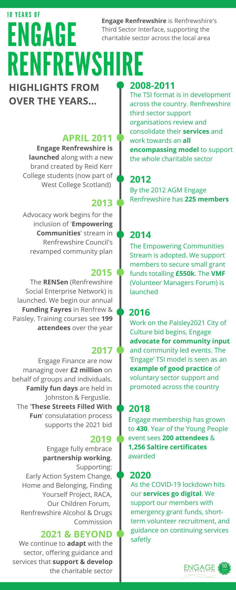 Engage Timeline - Some Highlights through the Years