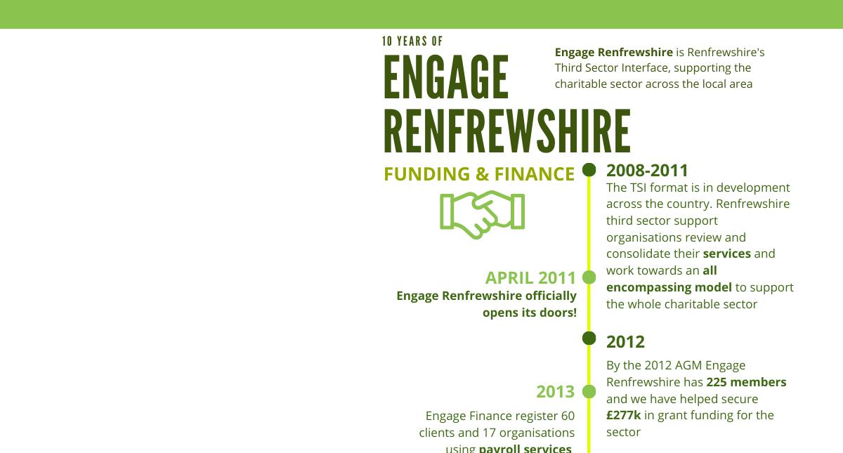 Engage Timeline - Finance & Funding