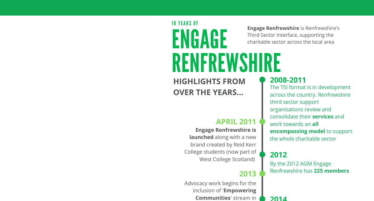 Engage Timeline - Highlights through the Years!