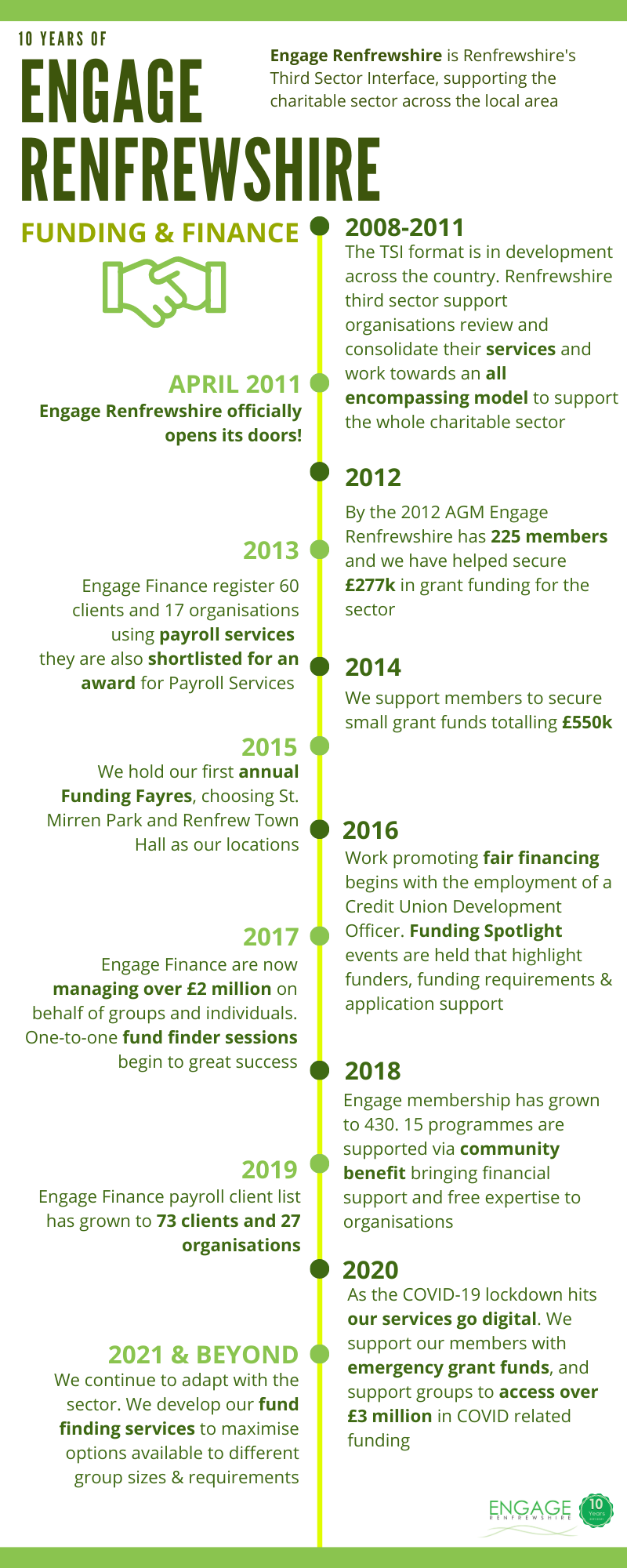 Timeline outlining the highlights of the Finance Team and our funding support for members.
